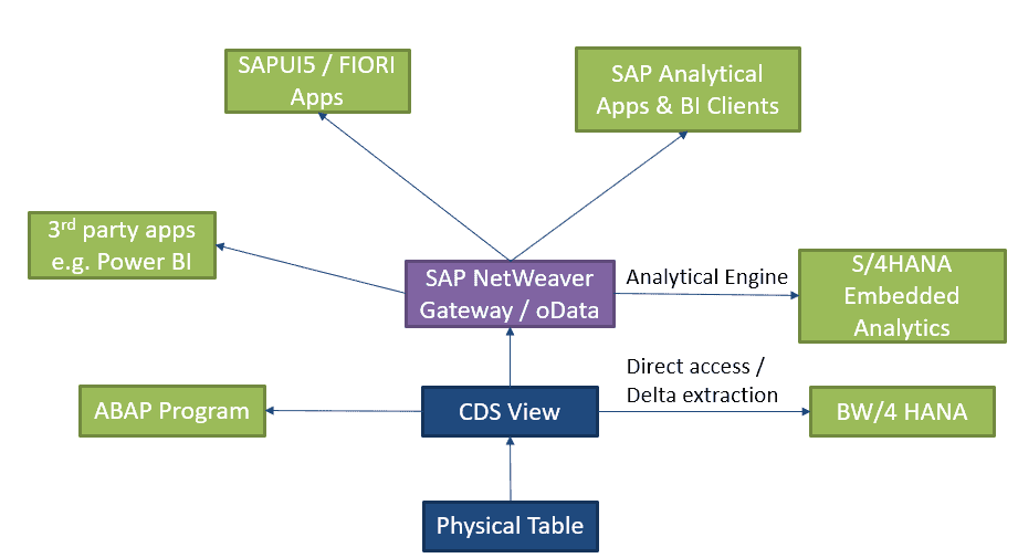 A simplified diagram of how CDS Views are processed for consumption